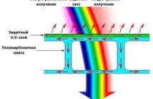 Какими способами производители защищают поликарбонат от ультрафиолета?